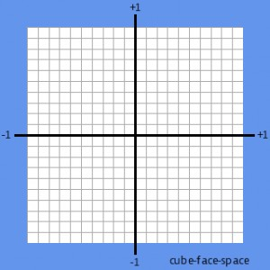 Cube-Face-Space